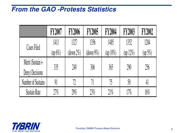 From the gao protests statistics