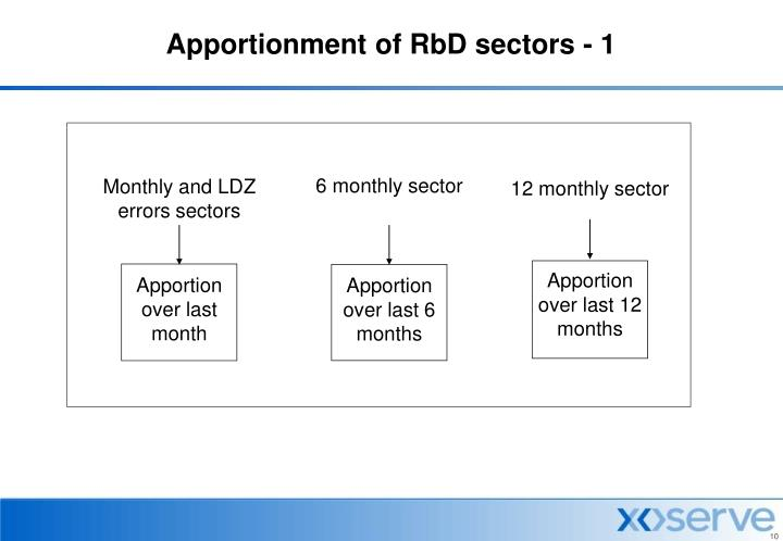 Apportionment of RbD sectors - 1