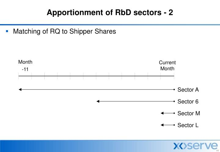 Apportionment of RbD sectors - 2