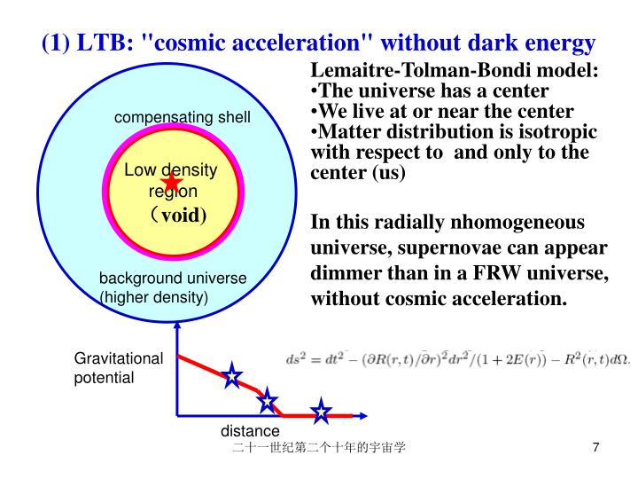 "(1) LTB: ""cosmic acceleration"" without dark energy"