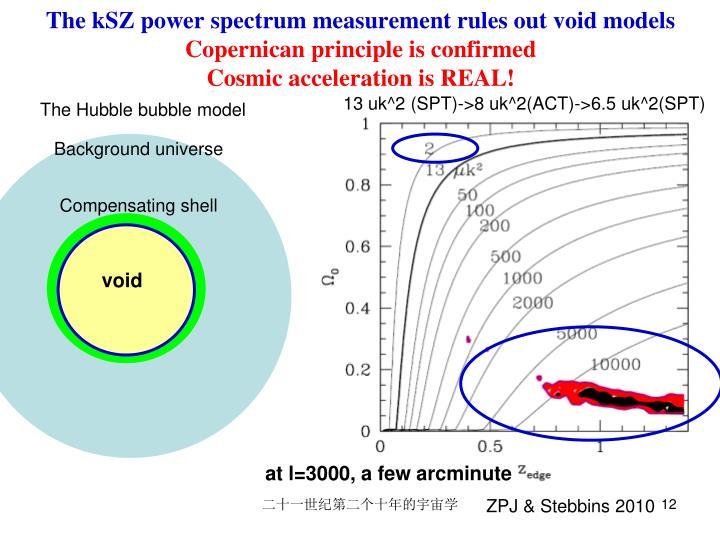 The kSZ power spectrum measurement rules out void models