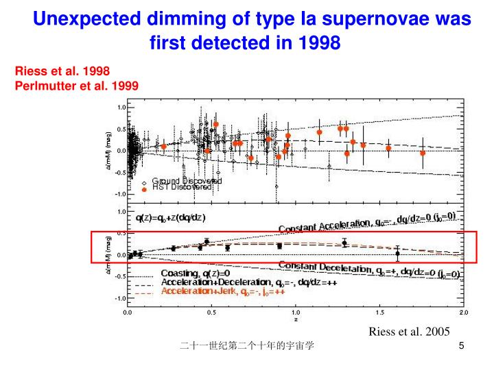 Unexpected dimming of type Ia supernovae was first detected in 1998
