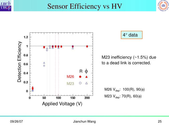 Sensor Efficiency vs HV