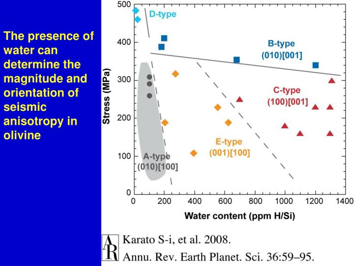The presence of water can determine the magnitude and orientation of seismic anisotropy in olivine