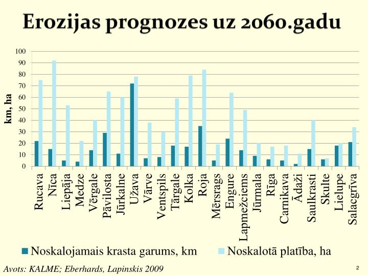 Erozijas prognozes uz 2060.gadu