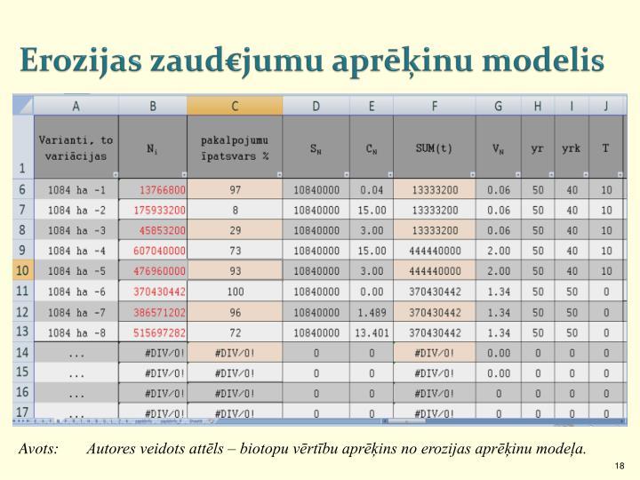 Erozijas zaud€jumu aprēķinu modelis