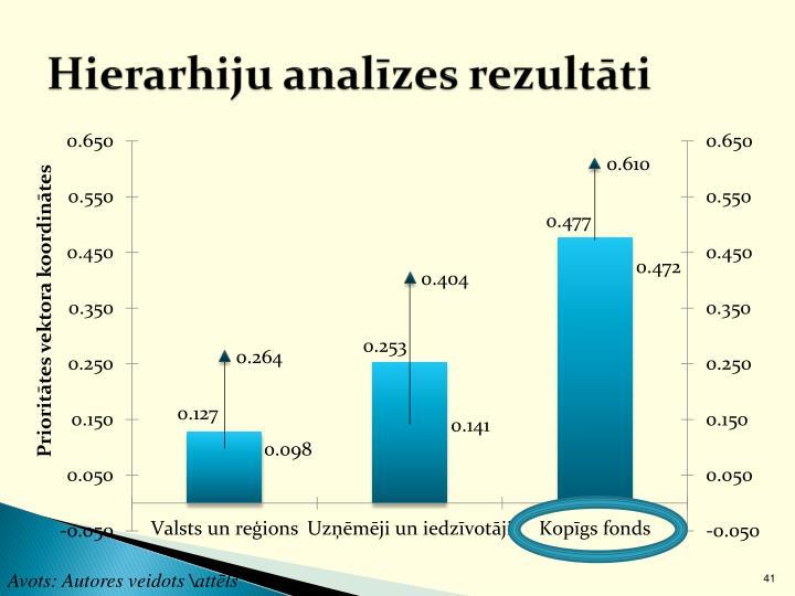 Hierarhiju analīzes rezultāti