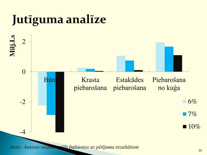 Jutīguma analīze