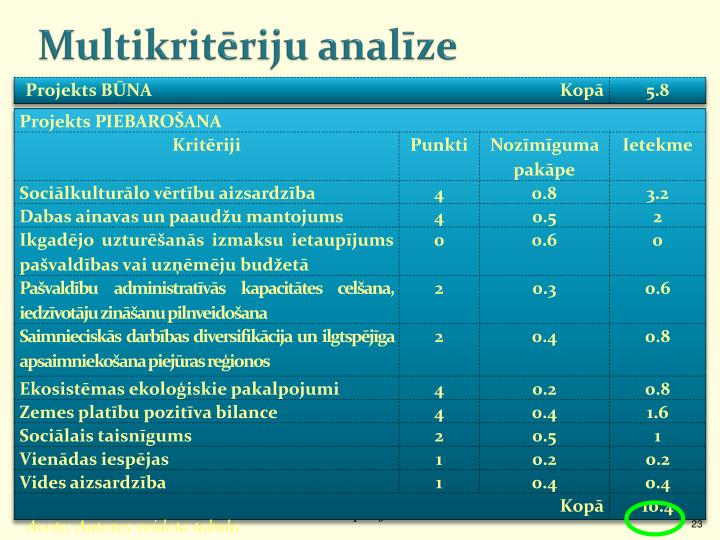 Multikritēriju analīze