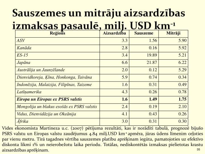 Sauszemes un mitrāju aizsardzības izmaksas pasaulē, milj. USD km
