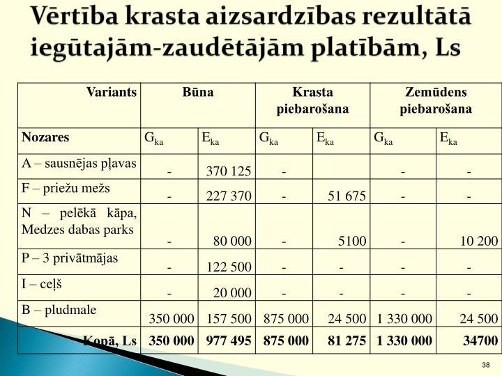 Vērtība krasta aizsardzības rezultātā iegūtajām-zaudētājām platībām, Ls