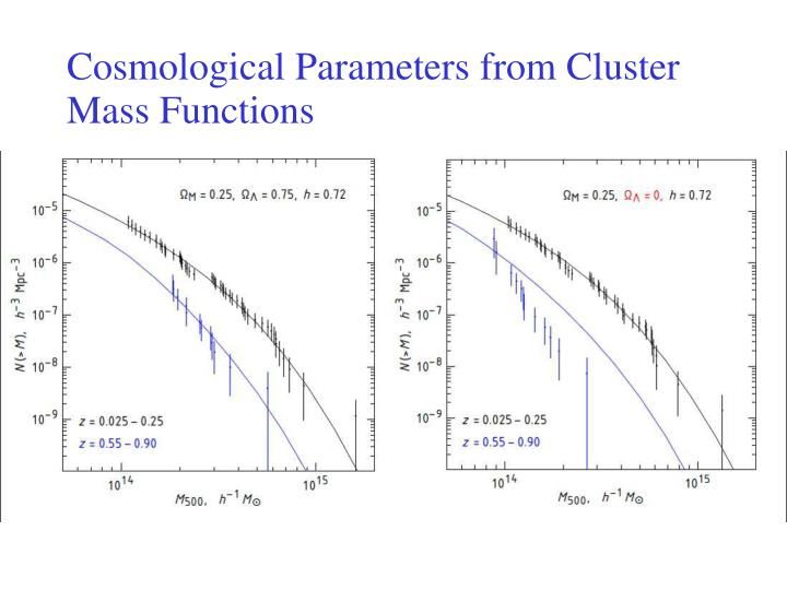 Cosmological Parameters from Cluster Mass Functions