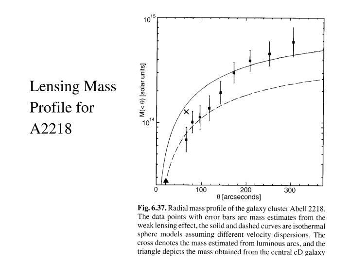 Lensing Mass