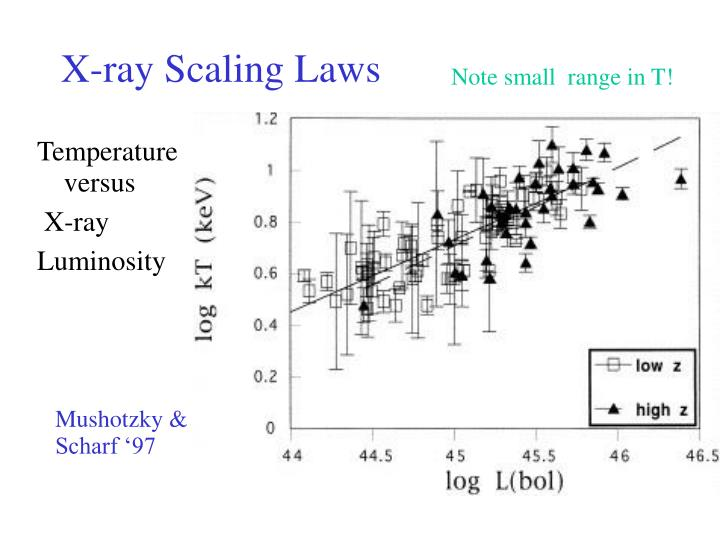 X-ray Scaling Laws