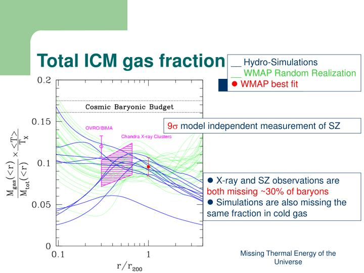 Total ICM gas fraction