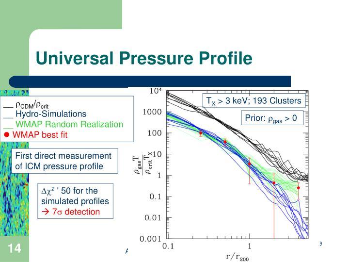 Universal Pressure Profile