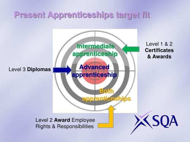 Present Apprenticeships target fit