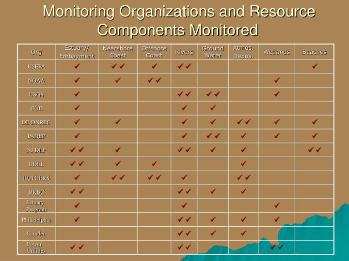 Monitoring Organizations and Resource Components Monitored