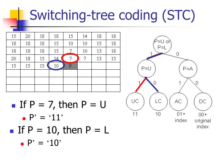 Switching-tree coding (STC)