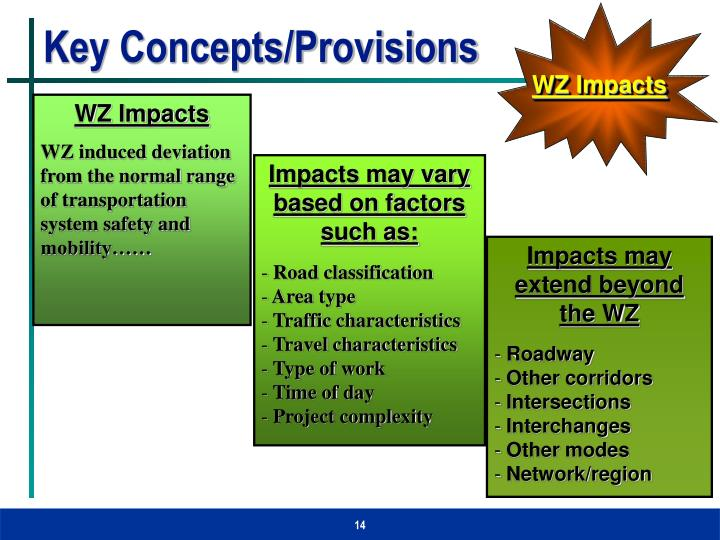 Key Concepts/Provisions