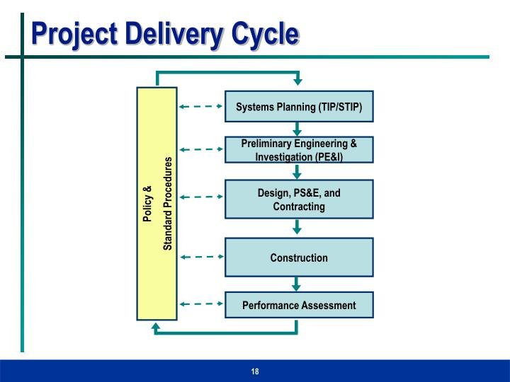 Project Delivery Cycle