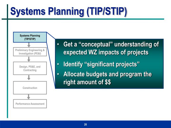 Systems Planning (TIP/STIP)