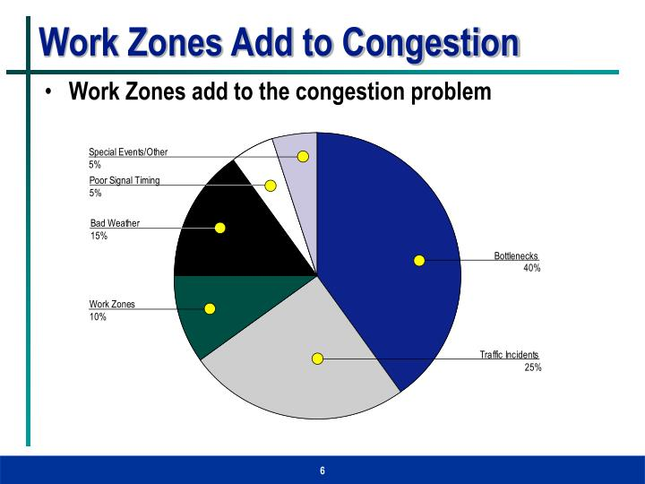 Work Zones Add to Congestion