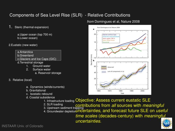 Components of sea level rise slr relative contributions
