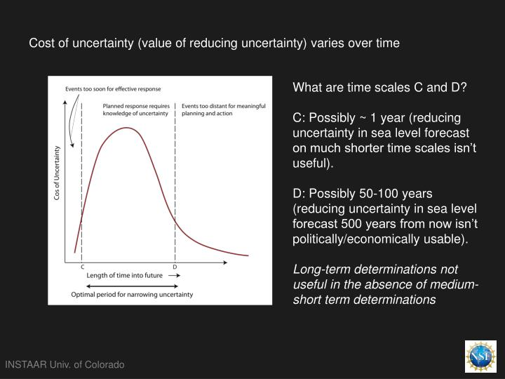 Cost of uncertainty (value of reducing uncertainty) varies over time