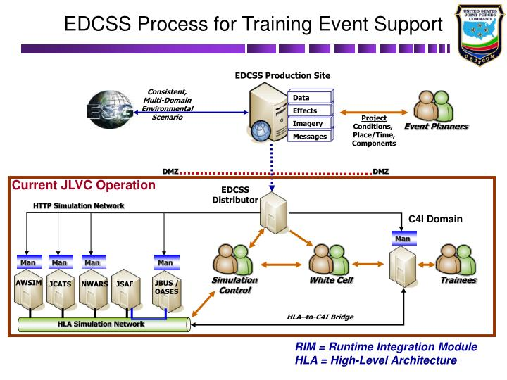 EDCSS Process for Training Event Support