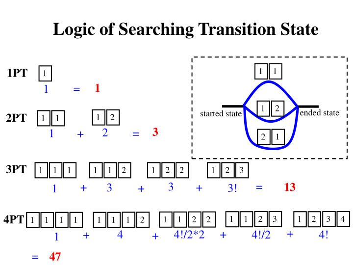 Logic of Searching Transition State