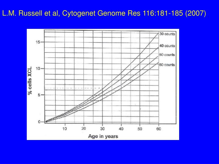 L.M. Russell et al, Cytogenet Genome Res 116:181-185 (2007)