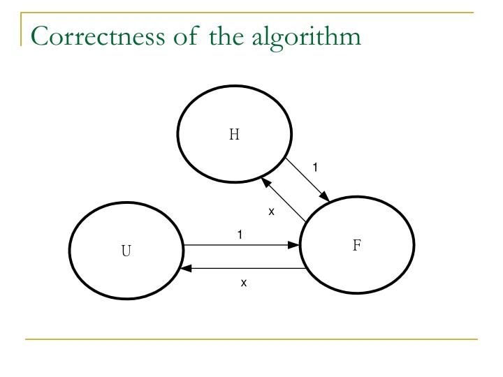 Correctness of the algorithm