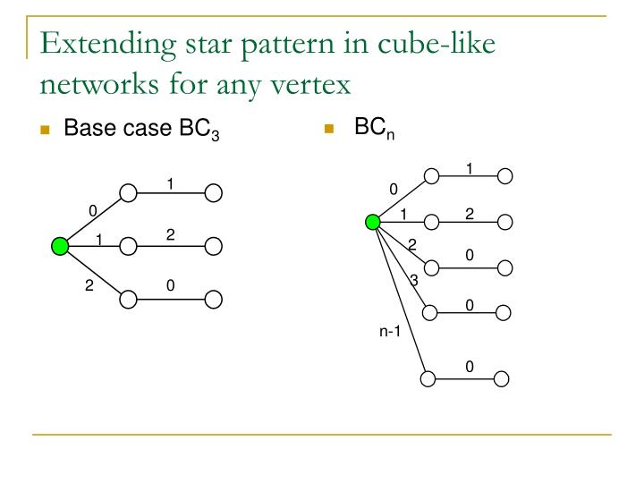 Extending star pattern in cube-like networks for any vertex