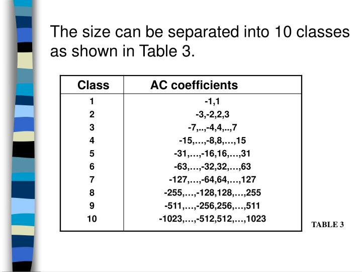 The size can be separated into 10 classes as shown in Table 3.