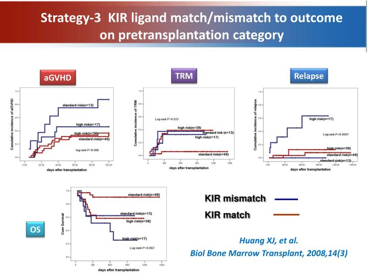 Strategy-3  KIR ligand match/mismatch to outcome on pretransplantation category