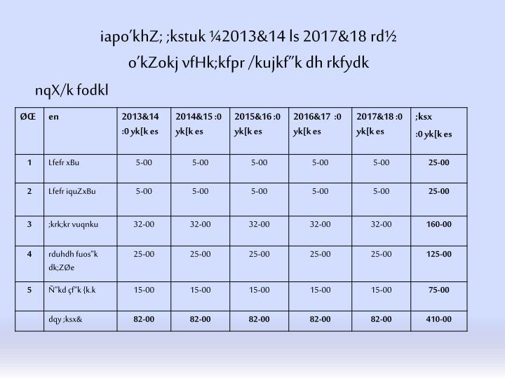 iapo'khZ; ;kstuk ¼2013&14 ls 2017&18 rd½