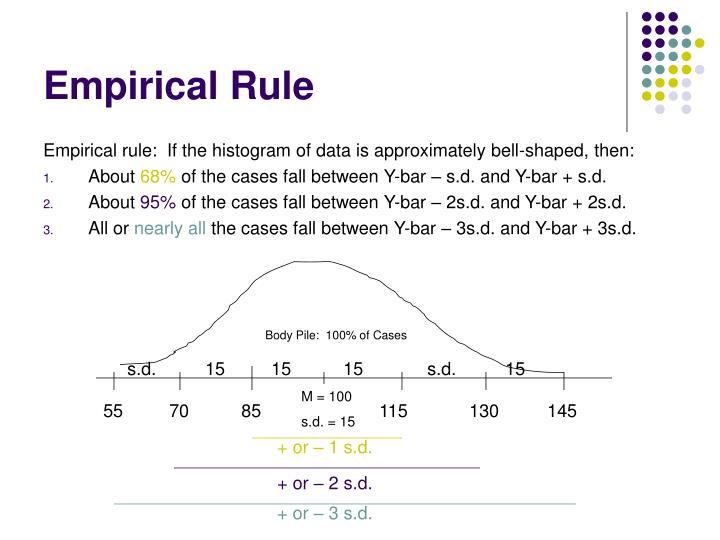 Empirical Rule