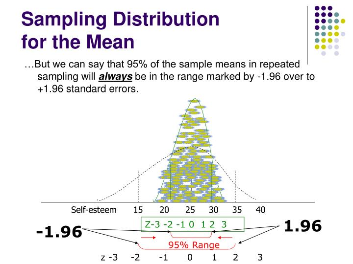 Sampling Distribution