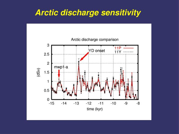 Arctic discharge sensitivity