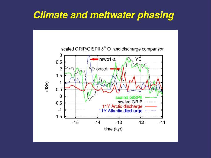 Climate and meltwater phasing
