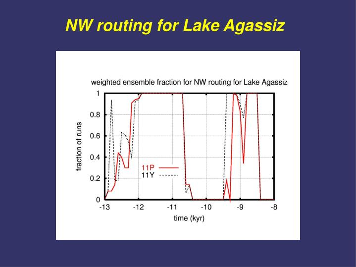 NW routing for Lake Agassiz