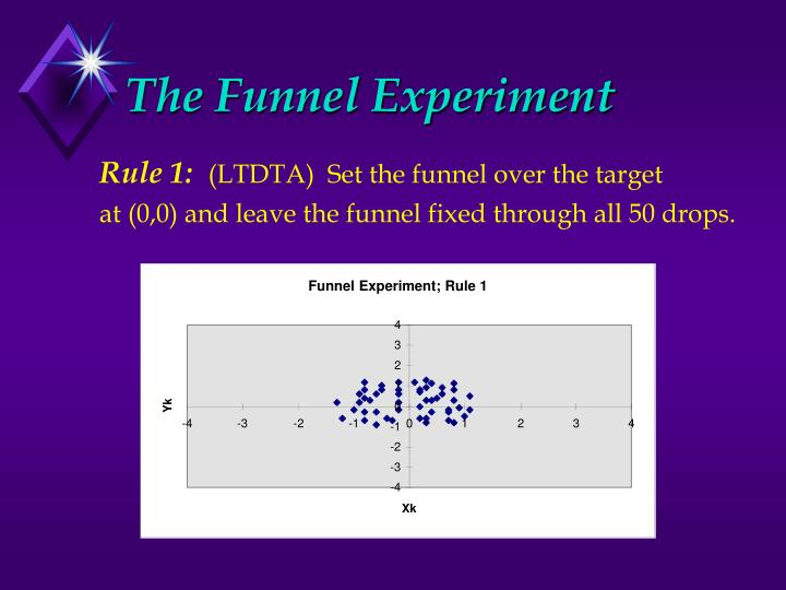 Funnel Experiment; Rule 1