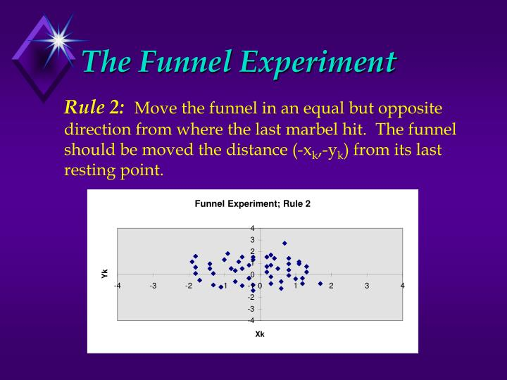 Funnel Experiment; Rule 2
