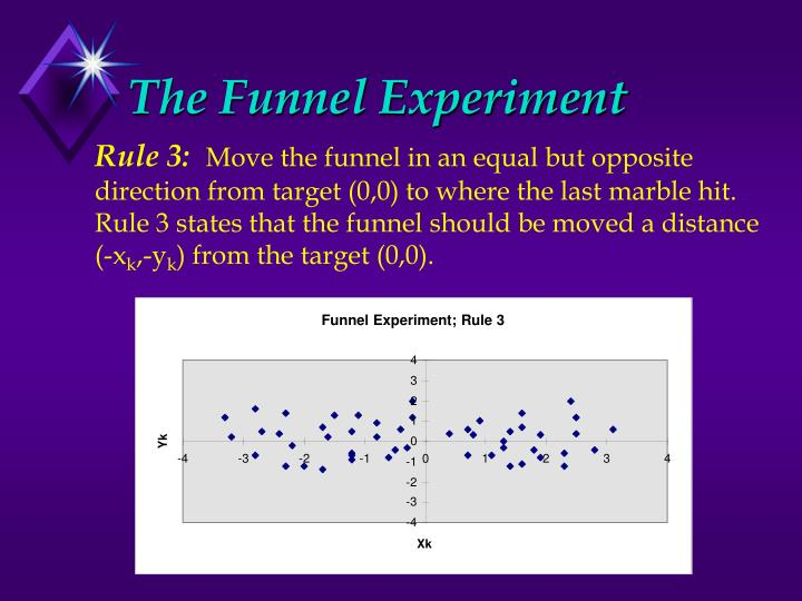 Funnel Experiment; Rule 3