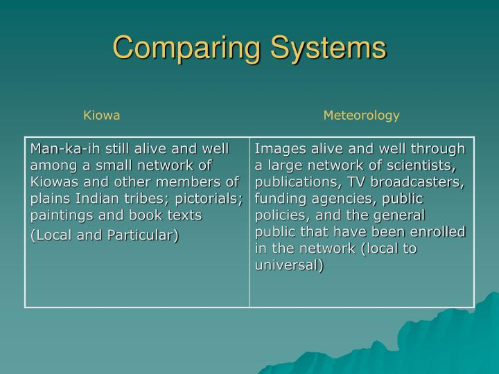 Comparing Systems