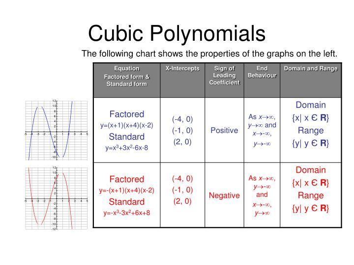 Cubic Polynomials