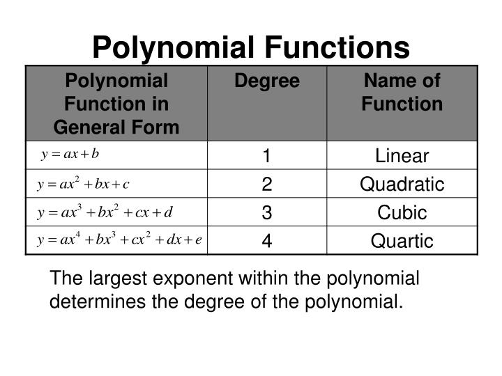Polynomial functions1
