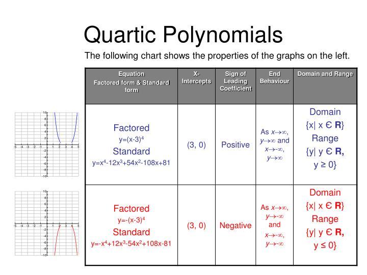 Quartic Polynomials