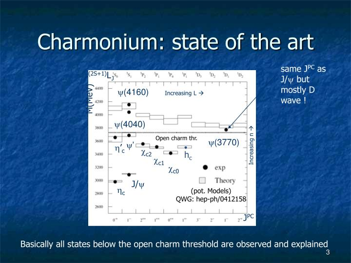 Charmonium state of the art